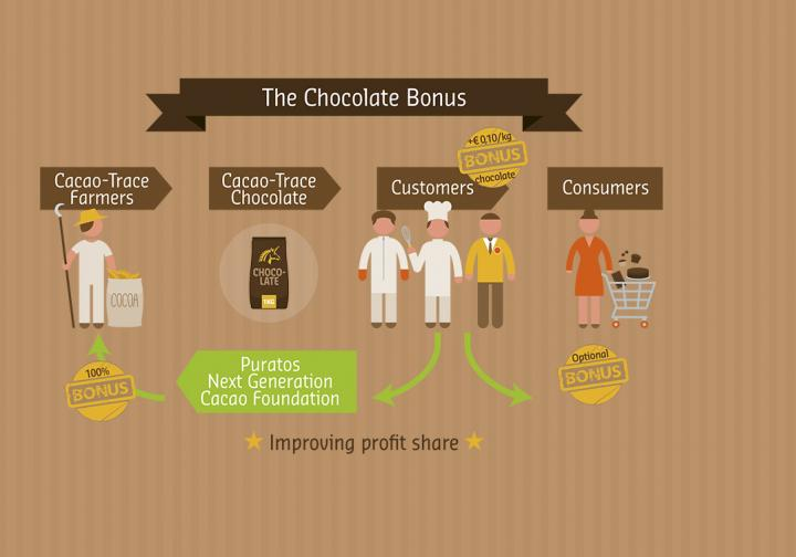 An extra bonus when you buy Cacao-Trace chocolate